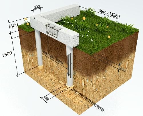 Столбчатый фундамент с ростверком для дома из пеноблоков