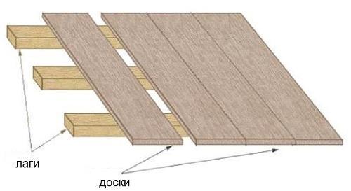 Технология устройства деревянного пола в гараже
