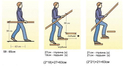 Размеры лестницы в частном доме