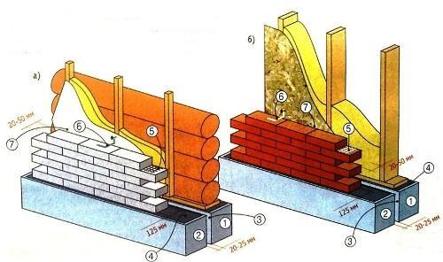 Как выполнить обкладку деревянного дома кирпичом своими руками?