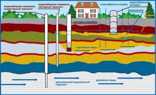 Какие есть скважины для воды? Виды и типы скважин