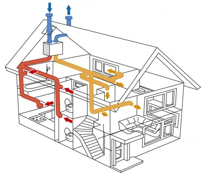 Принудительная вентиляция частного дома