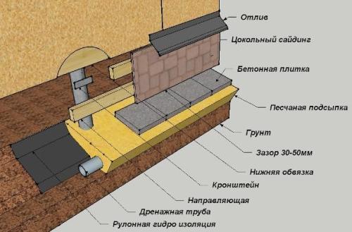 Как отделать цоколь дома на винтовых сваях?