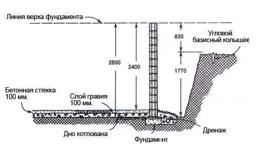 Высота подвала
