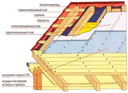 Схема крыши из металлочерепицы