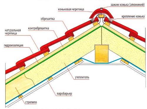Схема крыши из керамической черепицы