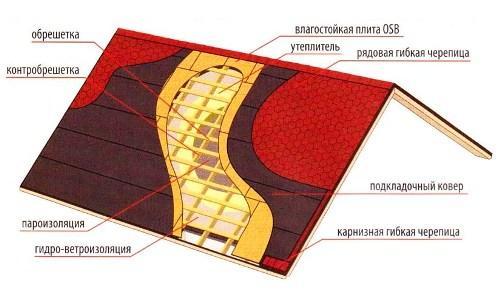 Схема крыши из битумной черепицы