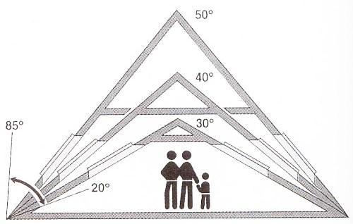 Какой должен быть уклон крыши?