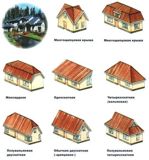 Какой тип крыши выбрать?