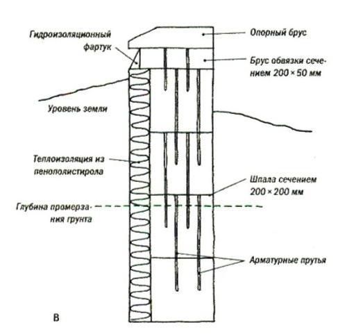 Ленточный фундамент глубокого заложения из шпал