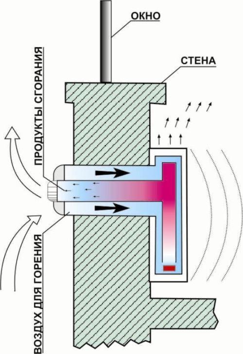 Недостатки газового конвектора