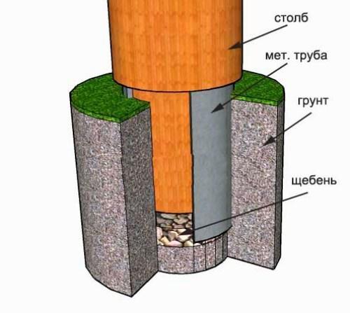 Как защитить деревянные столбы от гниения. Деревянный 76