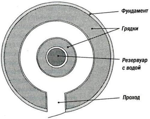 Планировка круглой теплицы