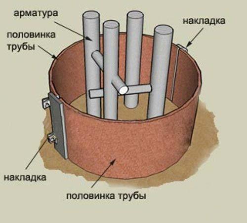 Круглые бетонные столбики своими руками