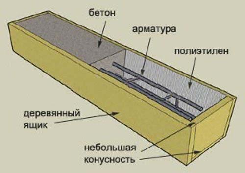 Как сделать бетонные столбики своими руками?