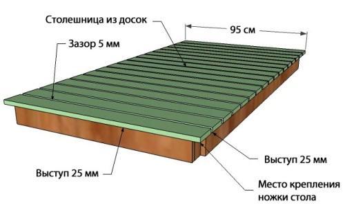 Деревянная столешница из досок