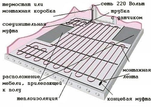 «Пирог» или схема теплого водяного пола