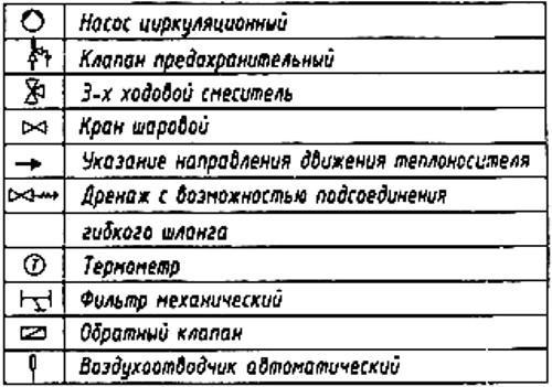 Условные обозначения на схеме отопления