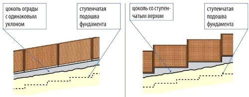 Как построить забор на неровном участке?