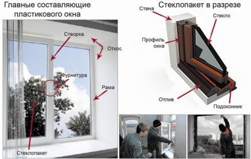 На что же нужно обращать внимание, когда выбираешь по-настоящему лучшие окна ПВХ?