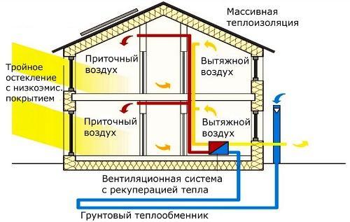 Пассивные или сверхэкономные дома