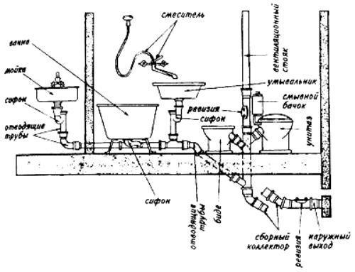 Схема внутренней канализации в