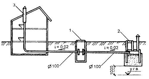 Схема внешней канализации в частном доме