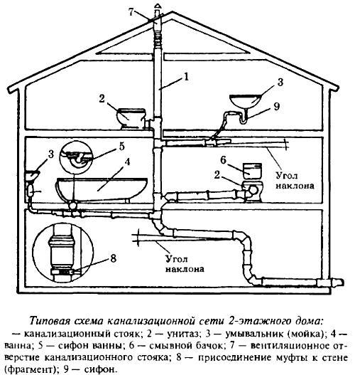 Схема канализации в частном