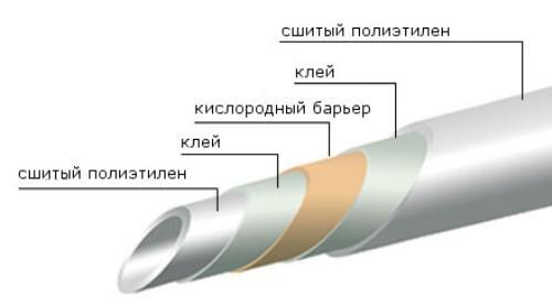 Полиэтиленовые трубы для теплого пола