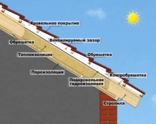 Теплофизические процессы и конструкция крыши