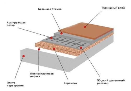 Технология утепления пола керамзитом