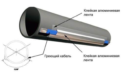 Способы утепления коммуникационных труб