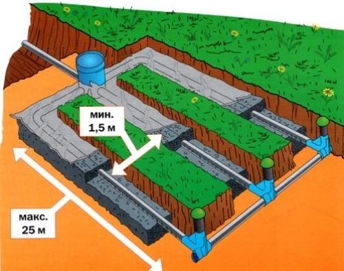 Как правильно сделать дренажную систему канализации?