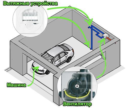 Механическая или принудительная вентиляция