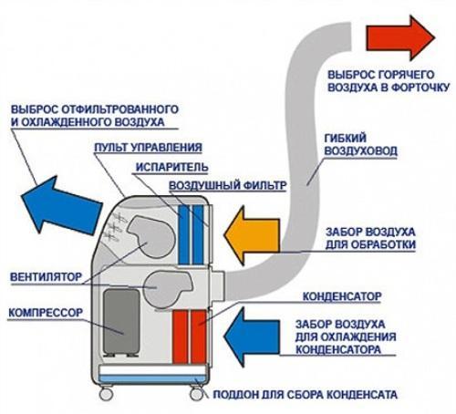 Что такое напольный кондиционер?