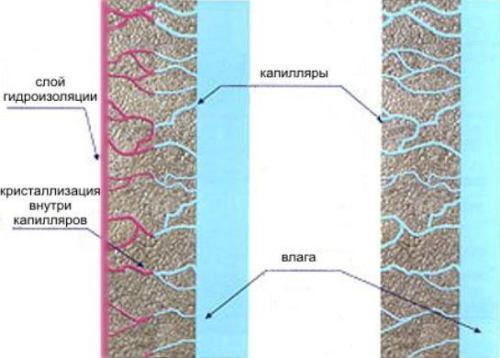 Что такое проникающая гидроизоляция?