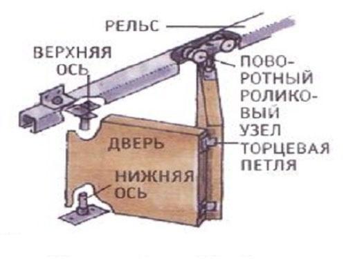 Схема установки складной двери