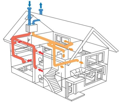 Типы систем вентиляции. Какая вентиляция применяется в жилых домах?