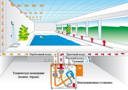 Типы вентиляционных систем для бассейна