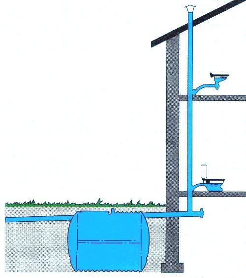 Зачем нужна вентиляция канализации? Устройство вентиляции