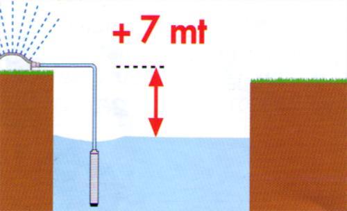 С какой глубины может поднять воду погружной насос