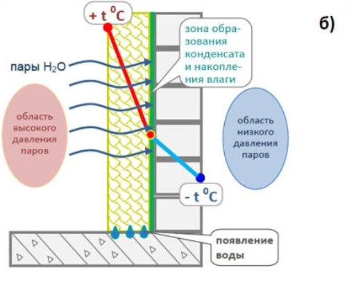 Какие процессы происходят в стене утепленной изнутри?