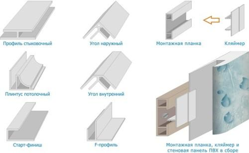 Профили для монтажа пластиковых панелей, молдинги для ПВХ панелей