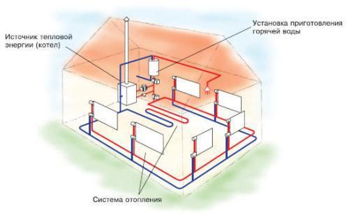 Выбор системы отопления для частного дома. Виды систем отопления