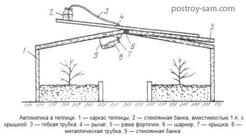 Принцип работы гидравлического автомата для проветривания теплицы