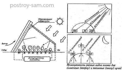 Солнечный метод обогрева теплицы