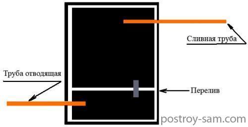 Разделение септика на ступени очистки