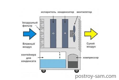 Принцип работы осушителя воздуха