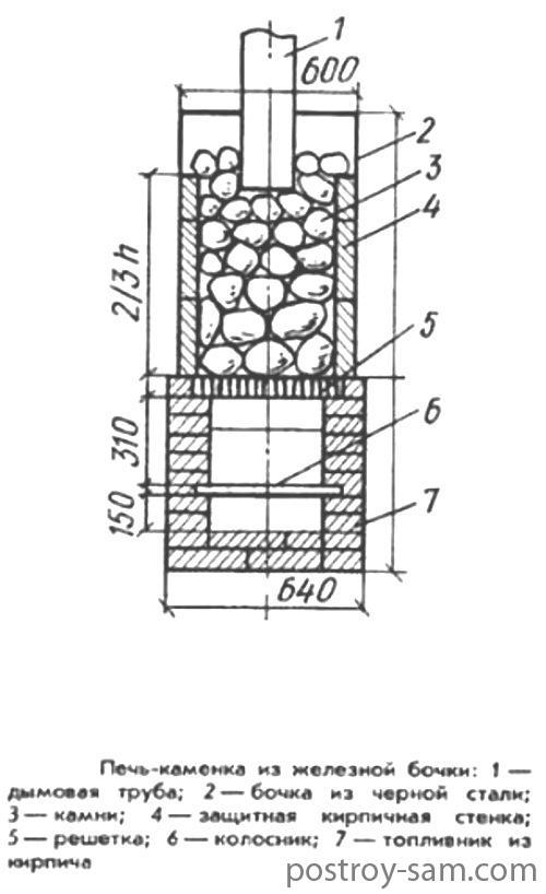 Печь-каменка из листовой стали