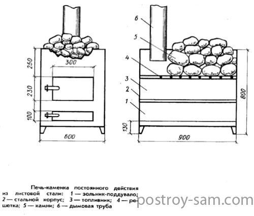Конструкция дровянной печи для бани